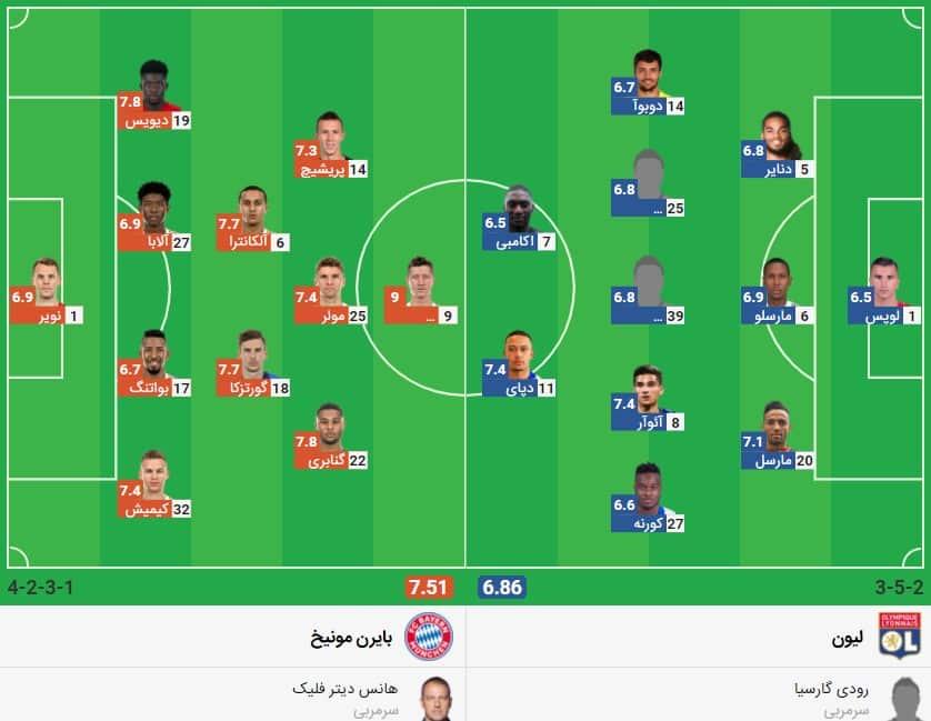 Bayern Munich Lyon