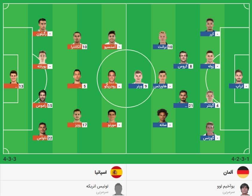 پیش بینی فوتبال آلمان اسپانیا