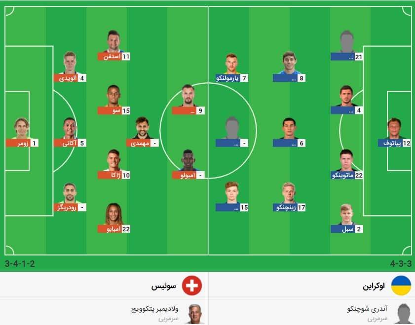 پیش بینی فوتبال اوکراین سوئیس