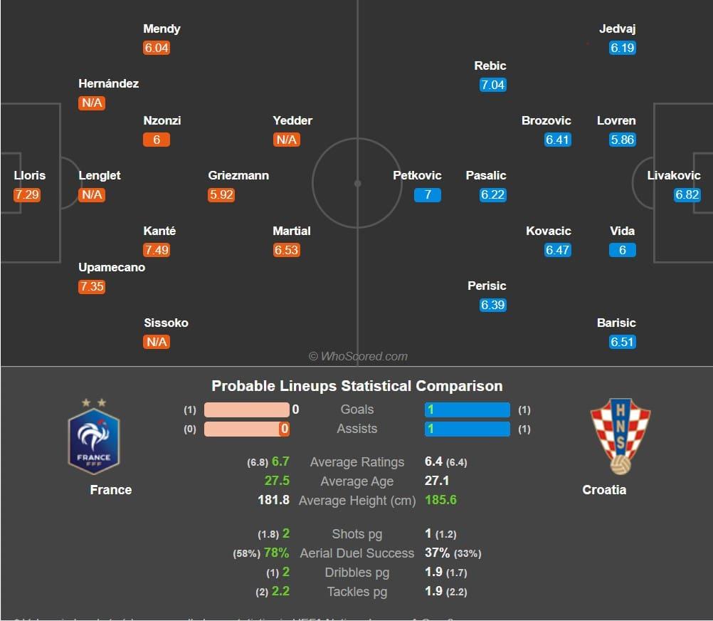 پیش بینی فوتبال فرانسه کرواسی