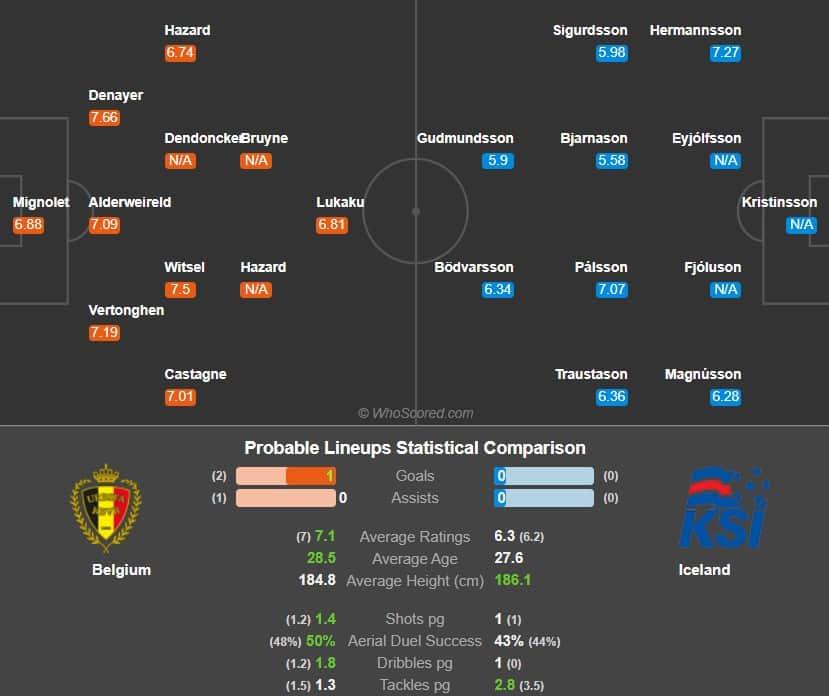 پیش بینی فوتبال بلژیک ایسلند