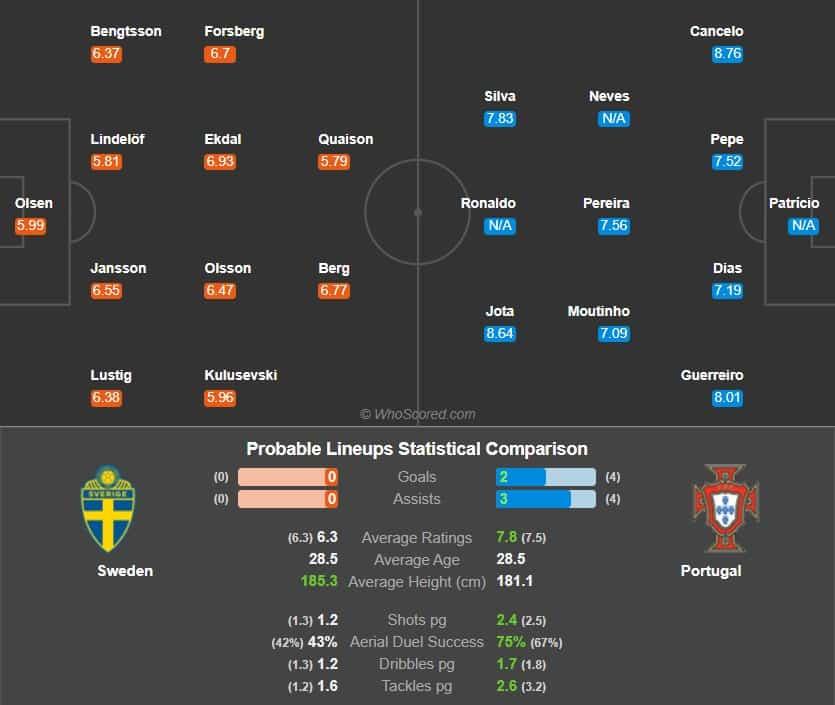 پیش بینی فوتبال سوئد پرتغال