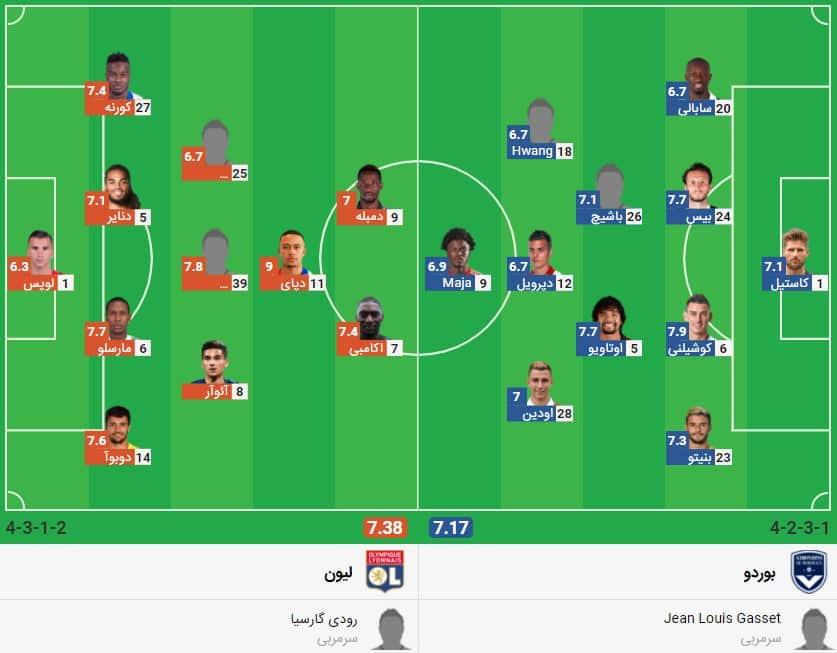 پیش بینی فوتبال بوردو لیون